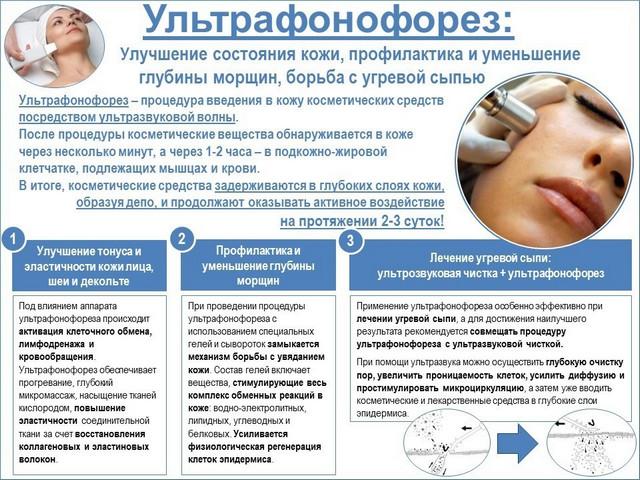 показания для ультрафонофореза