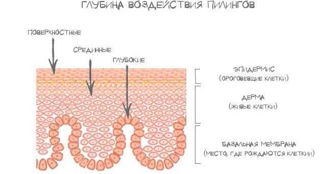 Глубина воздействия пилингов